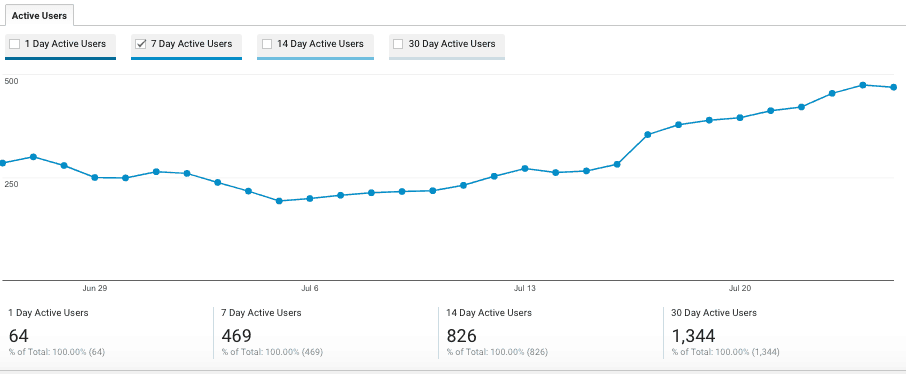 Home Beautifully Blog Growth